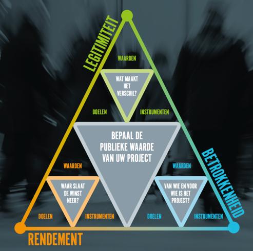 waardenpyramide Kriuter