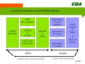EFQM-schema