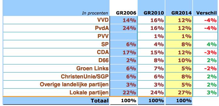 Bron: Peil.nl 26-01-2014